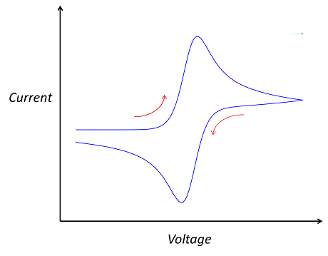A plot visualizing a typical cyclic voltammogram.