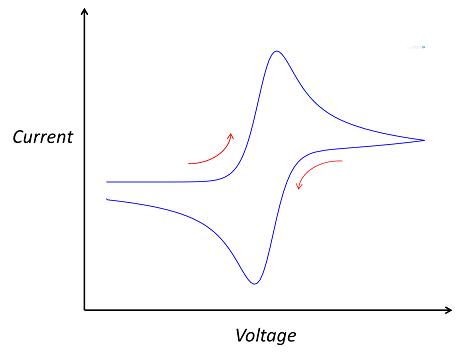 典型的循环伏安法示意图