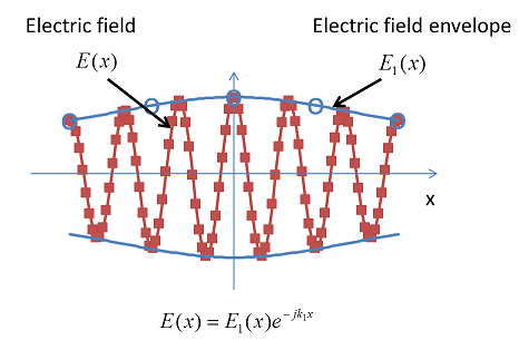 Difference between sample density for electric field and electric field envelope