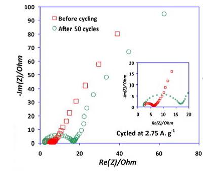 Battery Analysis: Battery impedance