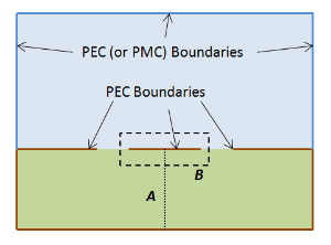 CPW, PEC boundaries