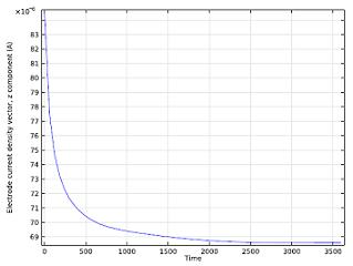 Cell current vs. time plot1 Моделирование электрохимических процессов на примере батарейки из апельсина