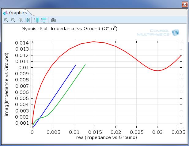Electrochemistry Module, Nyquist plot