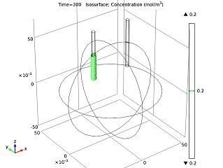 Isosurface for concentration Моделирование электрохимических процессов на примере батарейки из апельсина