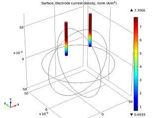 Nails' electric currents, a COMSOL Multiphysics model