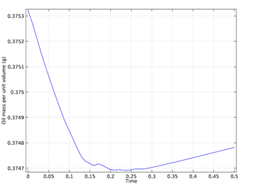 Total mass of oil as a function of time