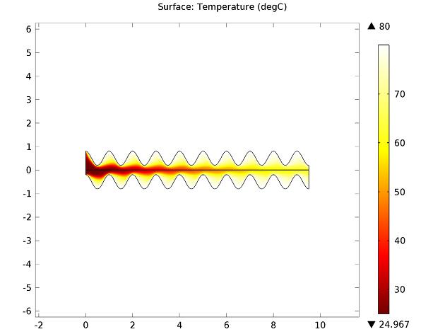 Plate heat exchangers: Temperature plot