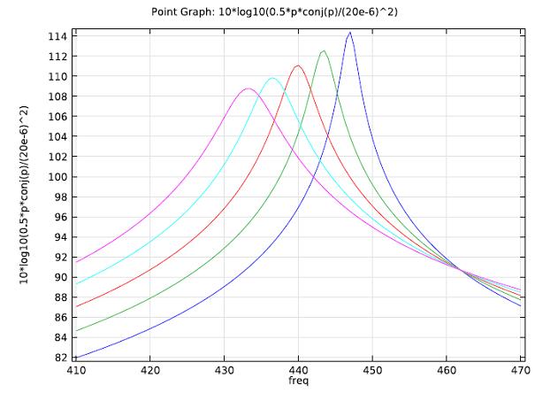 Acoustics tutorial: Different inner pipe radii plot