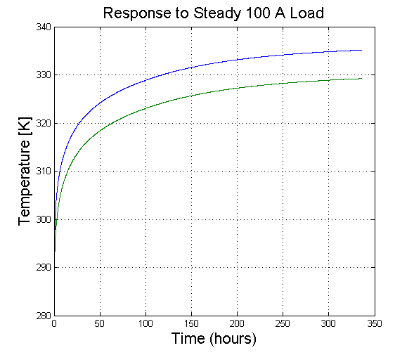 Cable's response to steady 100 A load