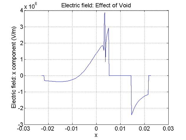 Effect of Void plot