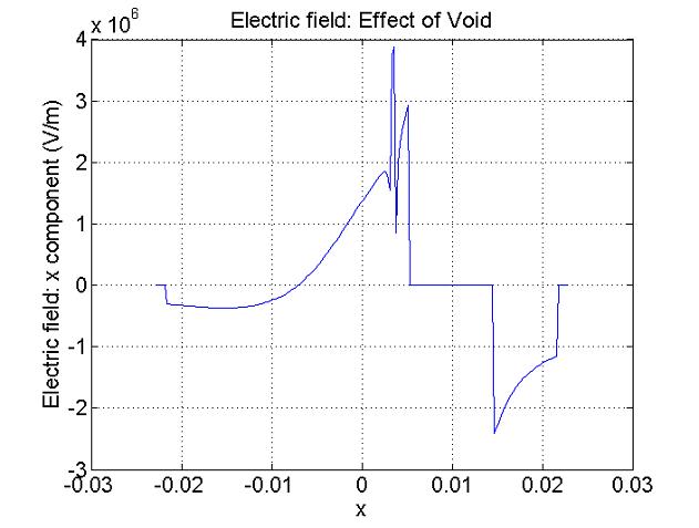 Effect of Void plot