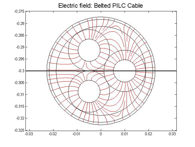 Electrical field distribution in a belted PILC cable