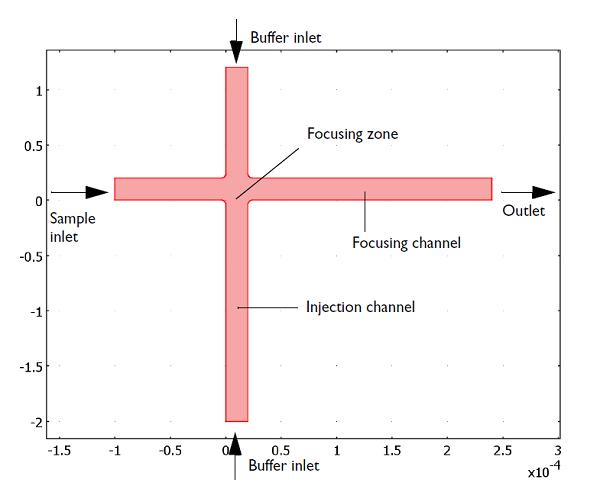 Electrokinetic valve geometry