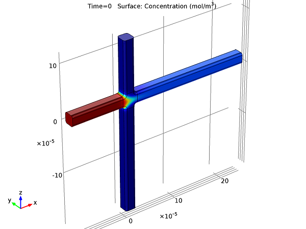 Focusing Stage steady-state in an electrokinetic valve