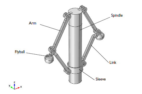 Geometry of a centrifugal governor