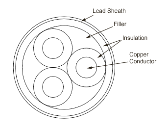 Three-phase Paper Insulated Lead Covered (PILC) cable geometry