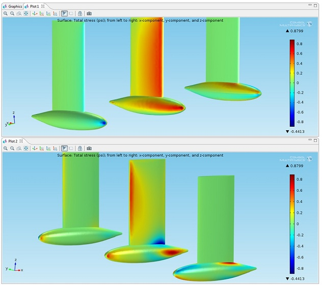 Total stress components distribution on the bulb keel