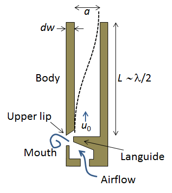 Organ pipe sketch