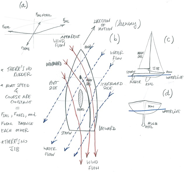 Physics of sailing, sketch