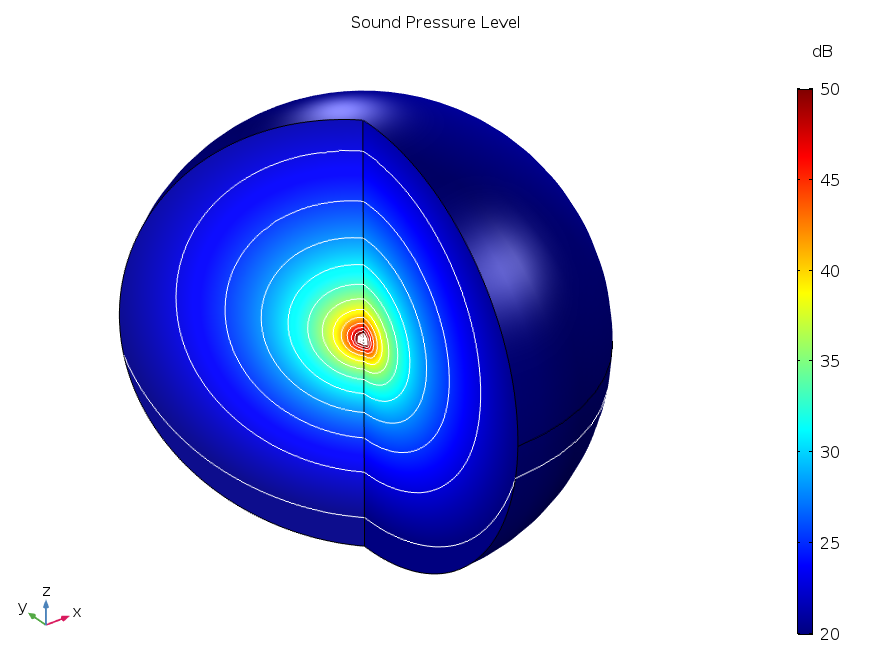 Simulation of the sound pressure level around a sound source.