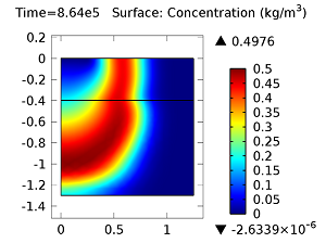Concentration of aldicarb sulfoxide after 10 days