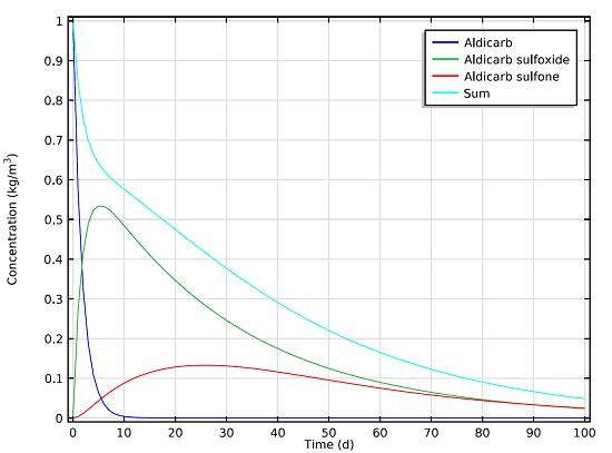 Concentration of the aldicarb, aldicarb sulfoxide, and aldicarb sulfone