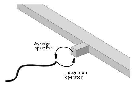 Flow, heat exchanger. Coupling 1D and 3D flow in the heat exchanger model