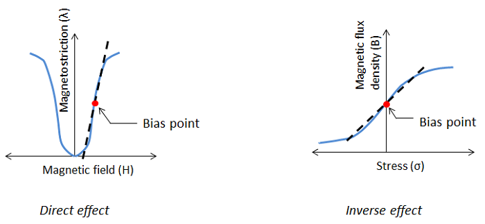 Direct and Inverse magnetostrictive effects