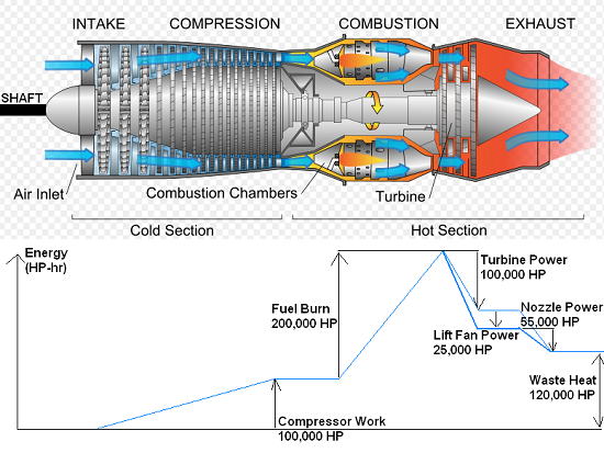 Gas turbine jet engine diagram showing the turbine stator blade
