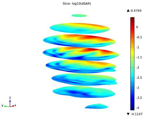 Log-scale plot of SAR