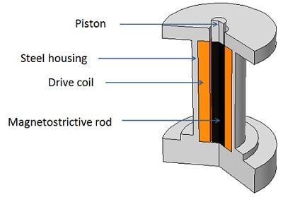 Transducer geometry