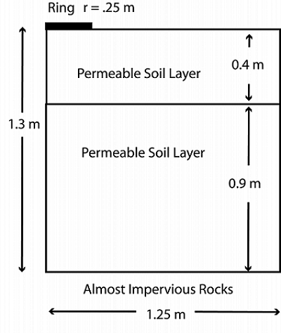 Pesticide Runoff System Geometry