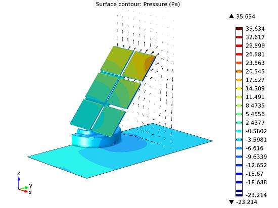 Surface pressure contours