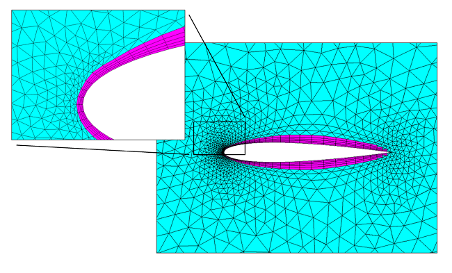 Boundary layer mesh in a 2D mesh