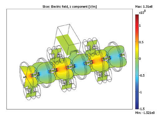 Electromagnetic field distribution in the Linac system waveguide