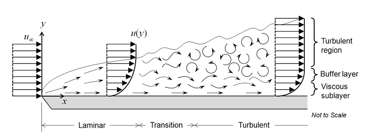 A schematic of the different regimes of fluid flow, including laminar, transitional, and turbulent.