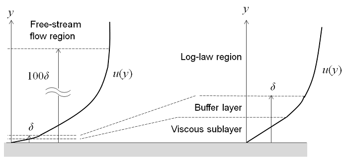 The four regimes of turbulent flow: the viscous sublayer, buffer layer, log-law region, and free-stream flow region