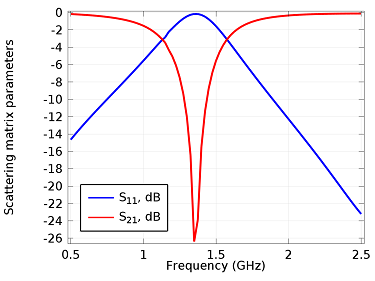 Fractal spiral resonator graph showing the reflection and transmission parameters