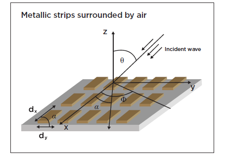 Periodically arranged metallic strips in a frequency selective surface (FSS)