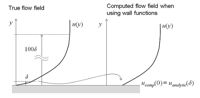 Using a wall function formulation in a turbulence model