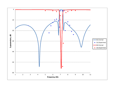 Microstrip filter graph that compares the experimental and simulation frequency response data
