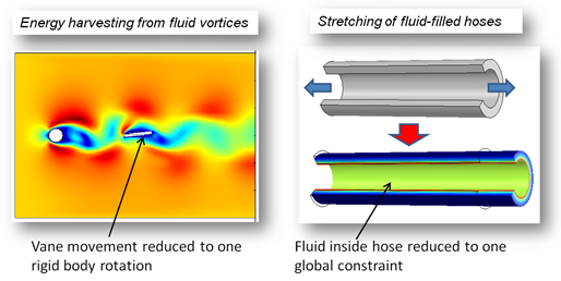 Fluid-structure interaction in a sea floor energy harvester and fluid-filled hose