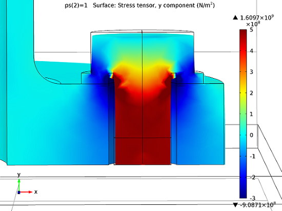 Tensile stress in the bolt filament after the pretension step