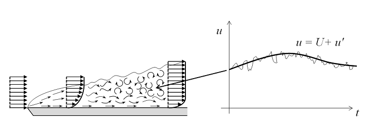 Modeling fluid flow with a Reynolds-Averaged Navier-Stokes (RANS) formulation