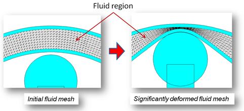 Mesh deformation handled by the fluid mesh movement algorithm