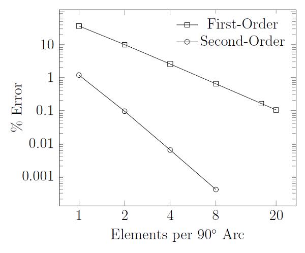 Geometric discretization error when meshing a ninety degree arc Как происходит построение расчётной сетки для линейных статических задач