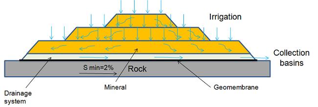 Diagram showing the heap leaching process