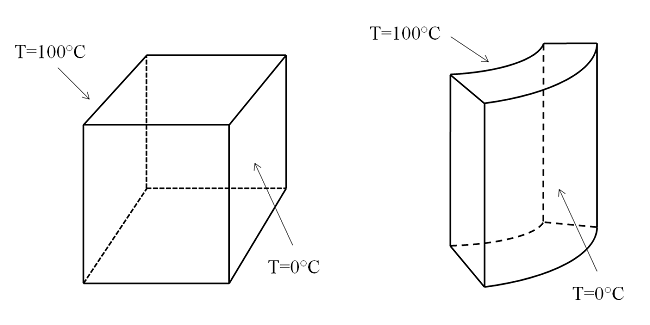 Heat transfer example using block and cylindrical shell geometries