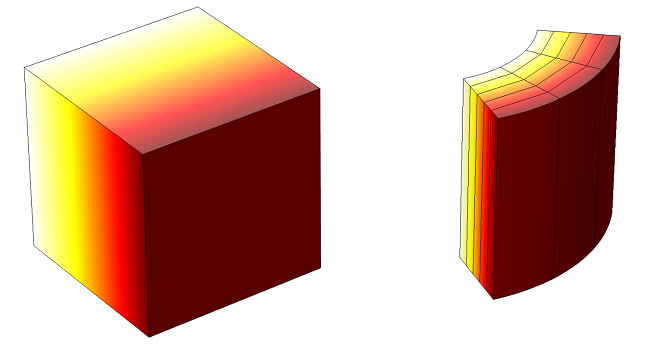 Heat transfer example solution where the temperature field varies linearly throughout the block