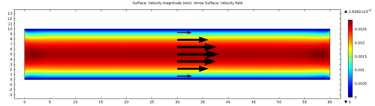 Velocity plot depicting the movement of the net charge in the EDL